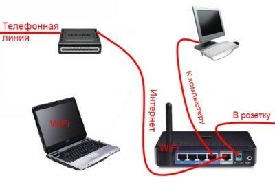 как увеличить скорость интернета через wifi