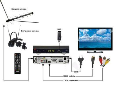 как настроить антенну для цифрового тв