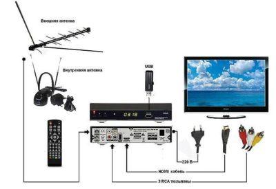 как подключить цифровую приставку к телевизору панасоник